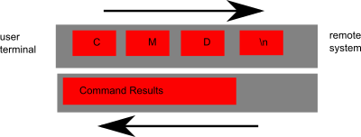 example of vt100 data flow