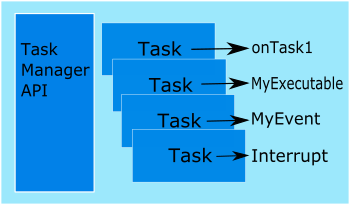 Scheduling tasks with Task Manager on Arduino and mbed